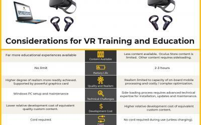Before You Buy Oculus Quest for VR Training or Education…